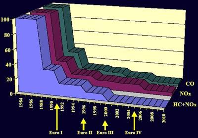 Tiêu chuẩn khí thải Châu Âu