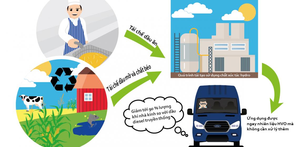 Ford Transit có thể sử dụng nhiên liệu tái chế từ dầu ăn –  Nỗ lực của Ford để bảo vệ môi trường