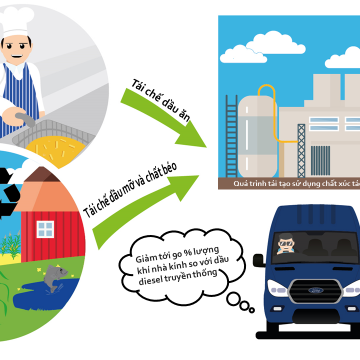 Ford Transit có thể sử dụng nhiên liệu tái chế từ dầu ăn –  Nỗ lực của Ford để bảo vệ môi trường.
